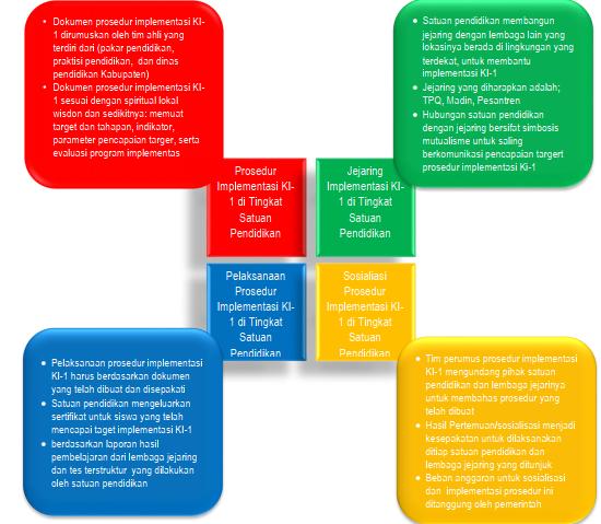 Model Implementasi Kompetensi Sikap Spiritual (KI-1)